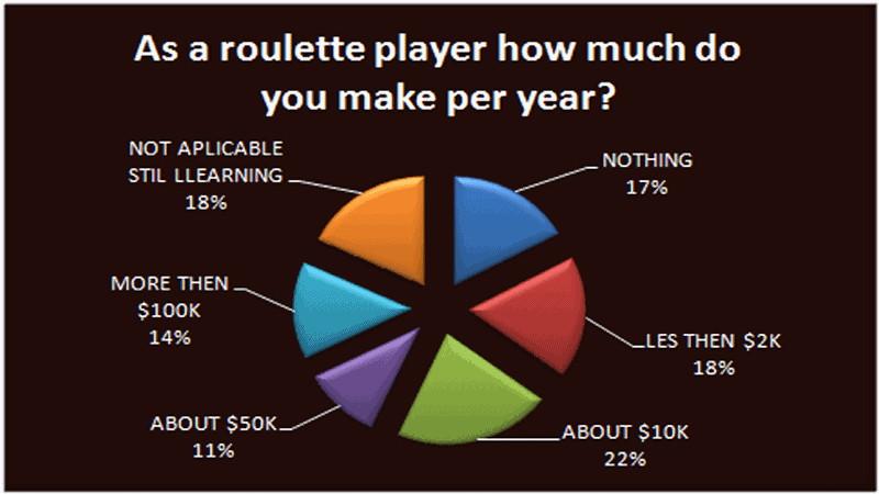 Roulette survey – how much money do you win per year?