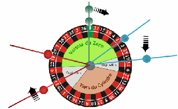 roulette wheel analyzing